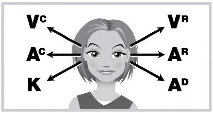 Nlp Eye Patterns Hypnotherapy Cleveland Qld Hypnotherapist